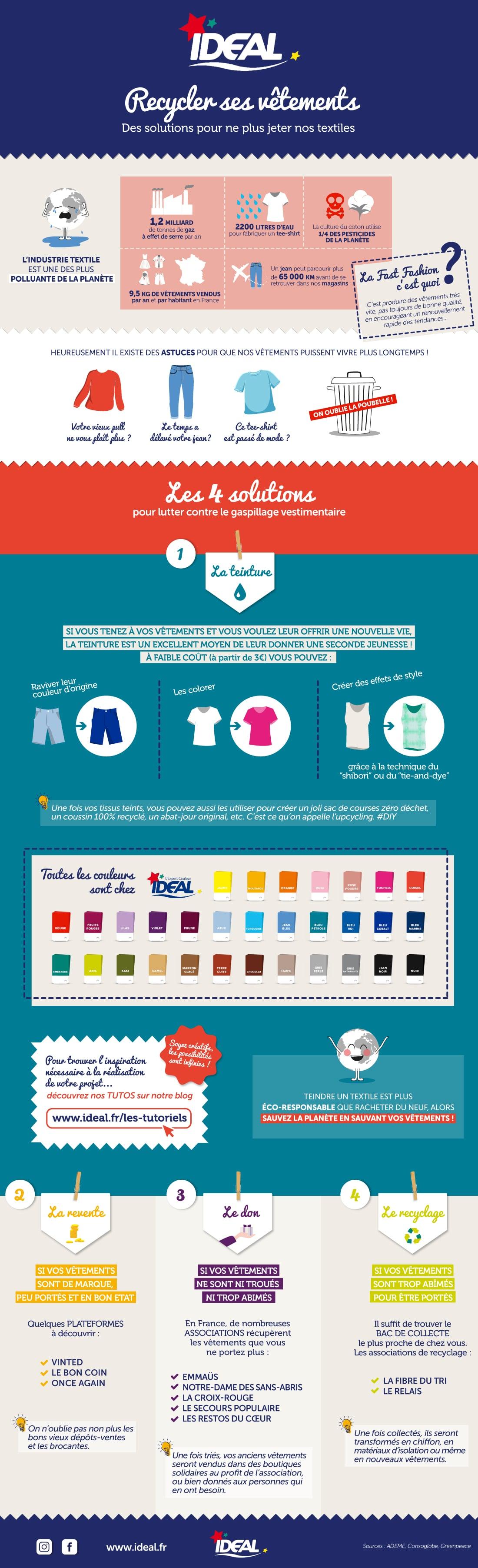 Infographie pour savoir que faire de ses vieux vêtements