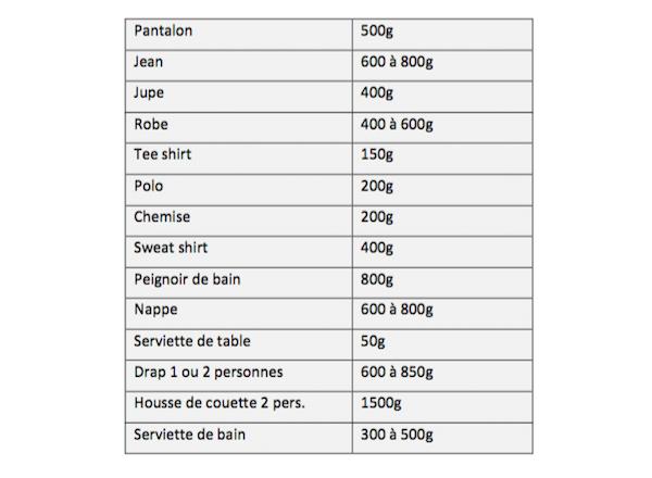 Tableau récapitulatif du poids de linge maximum